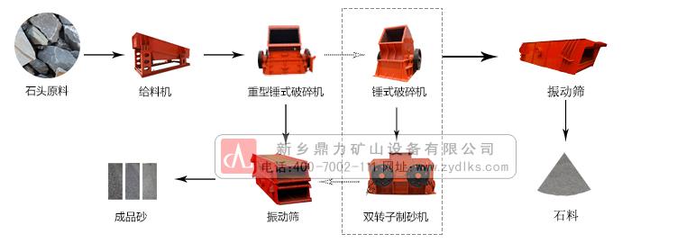 碎石生产线工艺流程