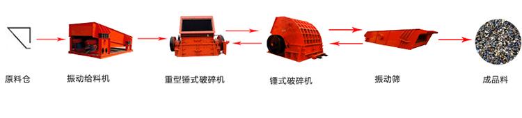 石子生产线工艺流程