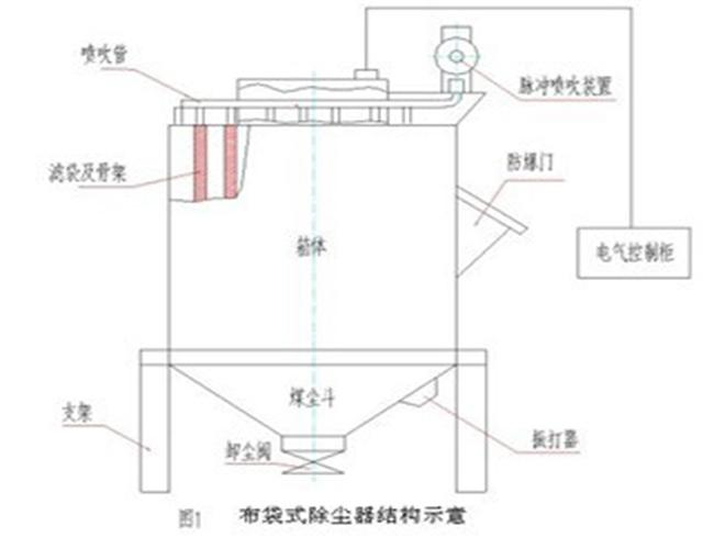 布袋除尘器的除尘效率与尘粒的大小,重度,形状,静电效应以及粉尘浓度