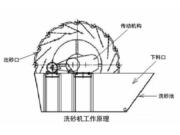 轮斗式洗砂机工作原理