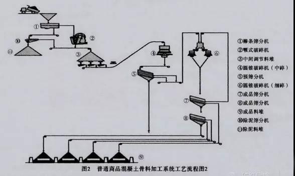 砂石骨料生产线系统工艺流程一般包括几个单元:初碎单元、半成品储料单元、中细碎单元、筛分单元、成品储料单元、装车秤量系统、给水及水处理单元、电气自动化系统、备件及维修。 一、砂石骨料生产线工艺流程:普通商品混凝土骨料加工系统工艺1 该工艺(见图1)适用于破碎较软及较低磨蚀性的岩石,比如石灰岩等,是目前大多商品砂石骨料加工系统的典型工艺,工艺简单,设备配置少。  粗碎前配置棒条给料机,棒条给料机具有均匀、稳定给料和筛分的功能;棒条筛上物进入颚式破碎机破碎,提高破碎机的生产效率同时降低衬板的磨耗